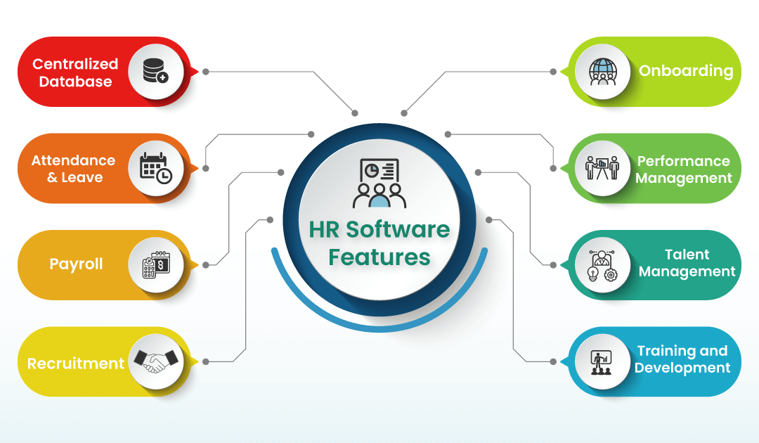 Why Human Resource (HR) Software for organizations?